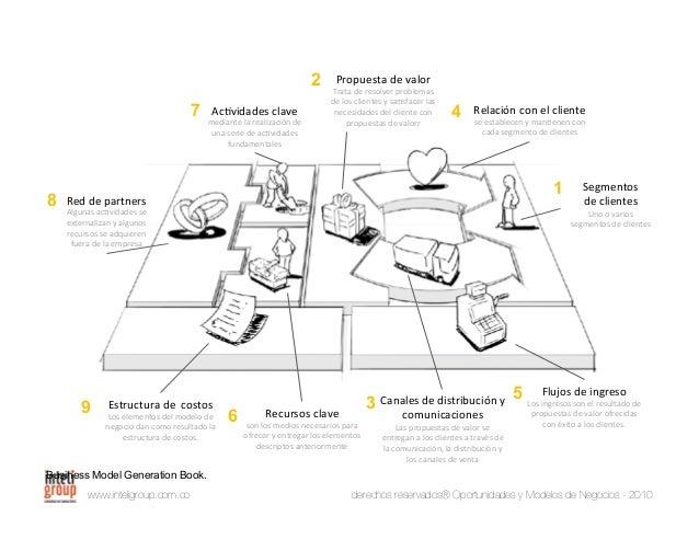 www.inteligroup.com.co derechos reservados® Oportunidades y Modelos de Negocios - 2010 Flujos de ingreso Canales de distri...
