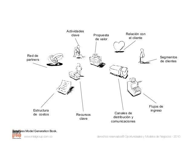 www.inteligroup.com.co derechos reservados® Oportunidades y Modelos de Negocios - 2010 REDES DE PARTNERS ACTIVIDADES CLAVE...