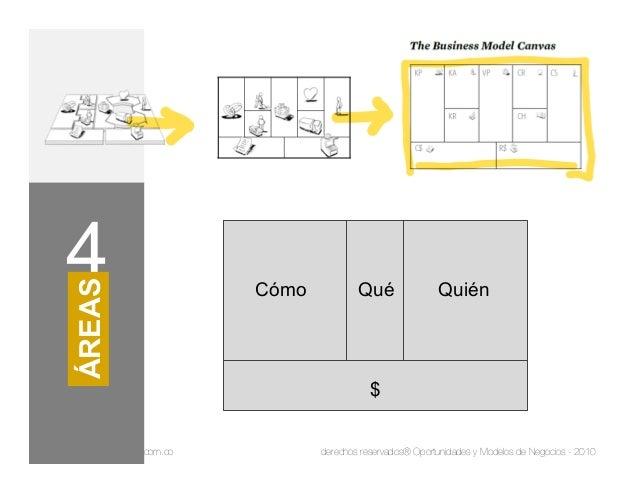 www.inteligroup.com.co derechos reservados® Oportunidades y Modelos de Negocios - 2010 Lienzo para diseñar tu Modelo de Ne...