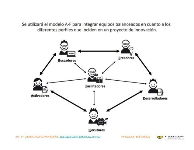 2013® Juanes Álvarez Hernández. juan.alvarez@inteligroup.com.co    Innovación Estratégica