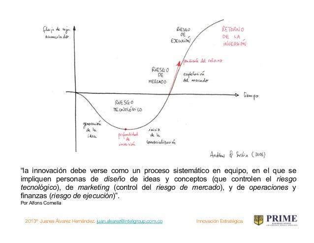 2013® Juanes Álvarez Hernández. juan.alvarez@inteligroup.com.co    Innovación Estratégica Si tú tienes una manzana y yo te...