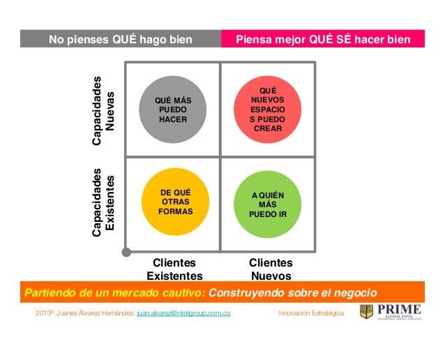 2013® Juanes Álvarez Hernández. juan.alvarez@inteligroup.com.co    Innovación Estratégica Partiendo de cero: Construyendo ...