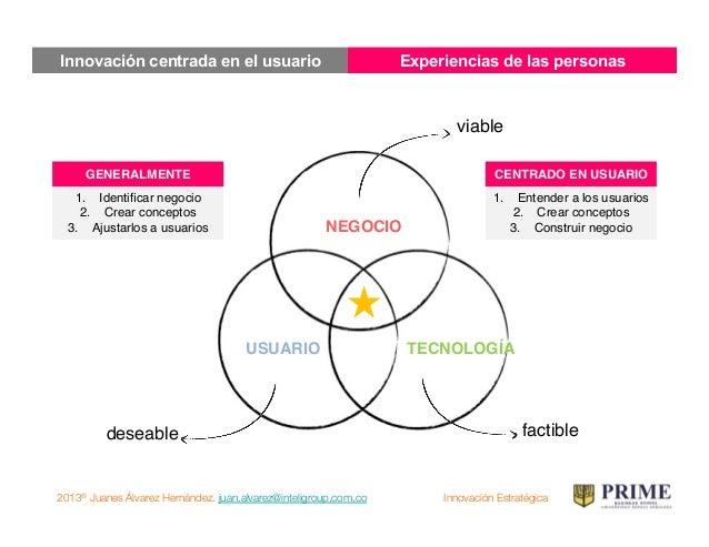 2013® Juanes Álvarez Hernández. juan.alvarez@inteligroup.com.co    Innovación Estratégica Cómo ser un observador?!