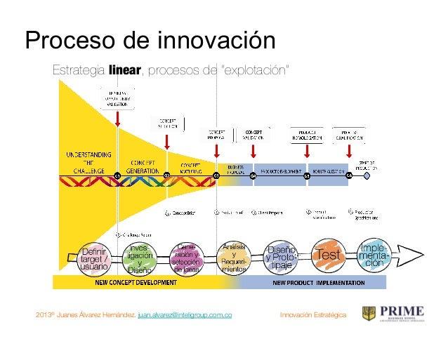 "2013® Juanes Álvarez Hernández. juan.alvarez@inteligroup.com.co    Innovación Estratégica Estrategia ""Design Thinking"" Est..."