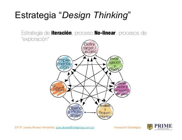 2013® Juanes Álvarez Hernández. juan.alvarez@inteligroup.com.co    Innovación Estratégica De la innovación cerrada a Open ...