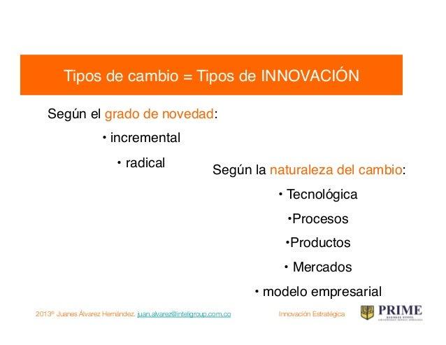 2013® Juanes Álvarez Hernández. juan.alvarez@inteligroup.com.co    Innovación Estratégica Tipos de INNOVACIÓN según su gra...