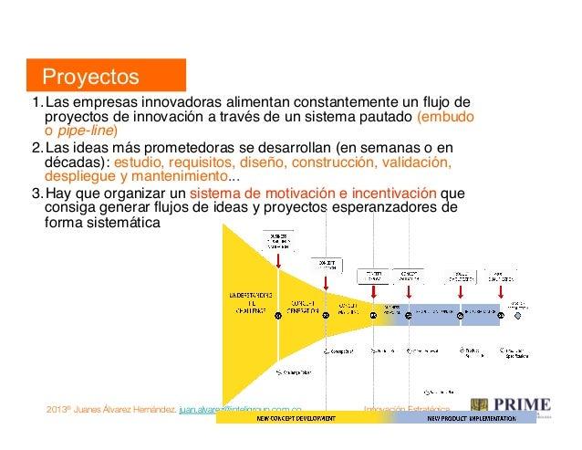 2013® Juanes Álvarez Hernández. juan.alvarez@inteligroup.com.co    Innovación Estratégica Séptimo movimiento: resultado Re...