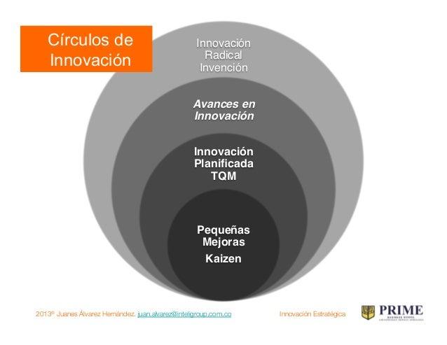 2013® Juanes Álvarez Hernández. juan.alvarez@inteligroup.com.co    Innovación Estratégica La Aproximación Promover una cul...