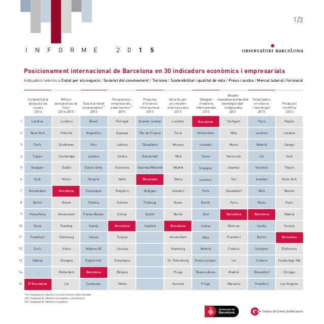 Posicionament internacional de Barcelona en 30 indicadors econòmics i empresarials Indicadors referits a Ciutat per als ne...
