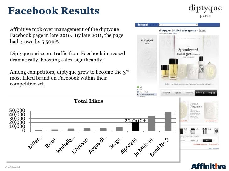 Facebook Results   Affinitive took over management of the diptyque   Facebook page in late 2010. By late 2011, the page   ...