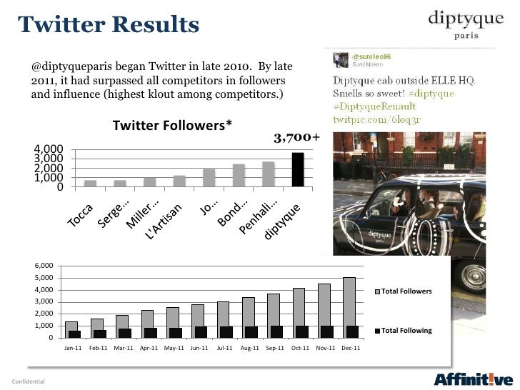 Twitter Results       @diptyqueparis began Twitter in late 2010. By late       2011, it had surpassed all competitors in f...