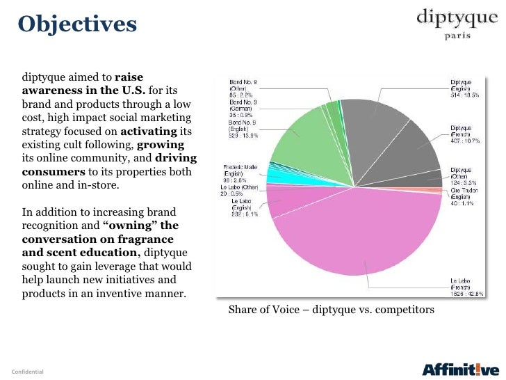 Objectives   diptyque aimed to raise   awareness in the U.S. for its   brand and products through a low   cost, high impac...