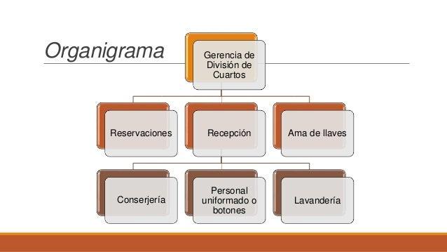 Direcci n de alimentos y bebidas terminado 1 for Manual de procedimientos de alimentos y bebidas de un hotel