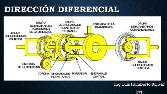 DIRECCIÓN DIFERENCIAL Ing. Luis Humberto Bolivar UTP