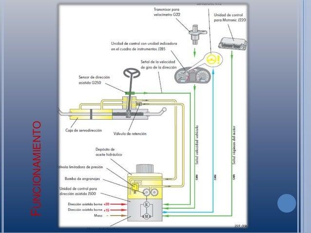 Sistema de direccion electrohidraulica
