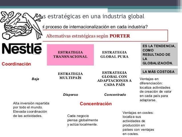 Dirección Estratégica Internacionalización