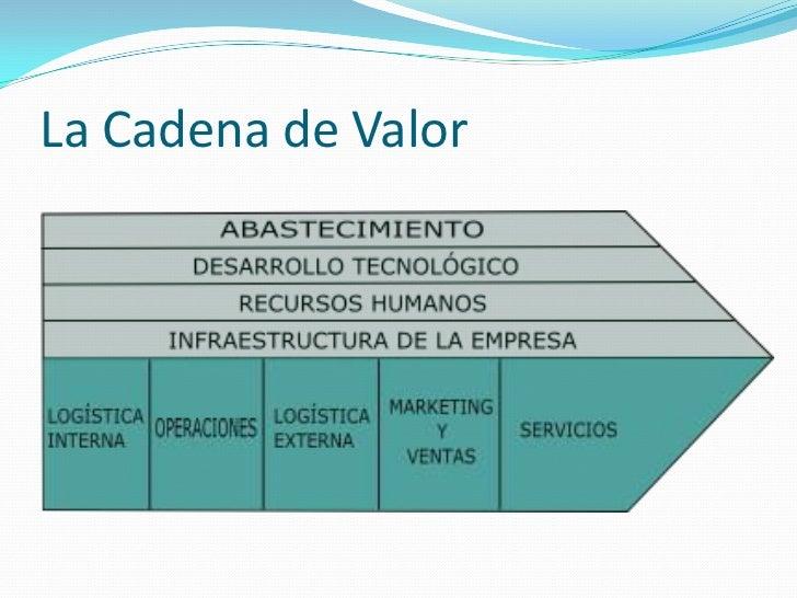 La Cadena de Valor