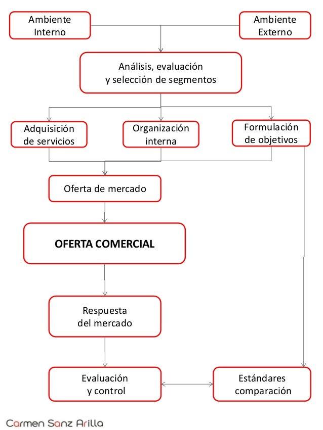 Ambiente Externo Formulación de objetivos Adquisición de servicios Oferta de mercado Organización interna Estándares compa...