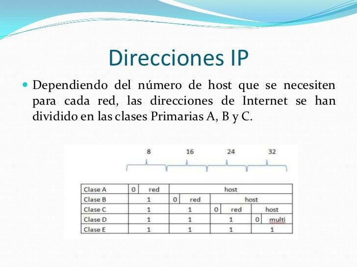 IP Privadas y Publicas