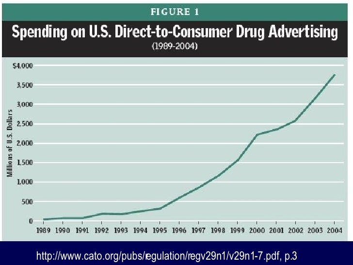direct to consumer drug advertising