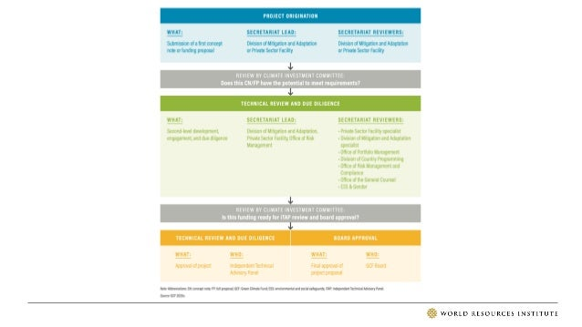 WHAT IS THE SIMPLIFIED APPROVAL PROCESS? • Launched in September 2017 • Developed in recognition of the barriers that accr...