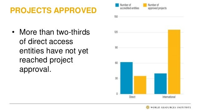 PROJECTS APPROVED • 82% of all finance has gone to international entities • While 80% of all projects have gone to interna...
