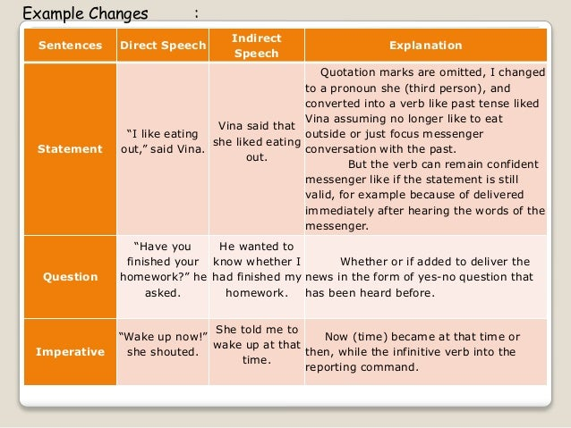 A.Changes In Indirect Speech Tenses In indirect speech and reported speech is preceded by the word said, for example: I sa...