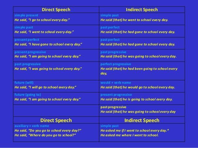 Direct Speech                               Indirect Speechsimple present                                simple pastHe sai...