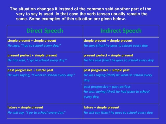The situation changes if instead of the common said another part of the   very to say is used. In that case the verb tense...