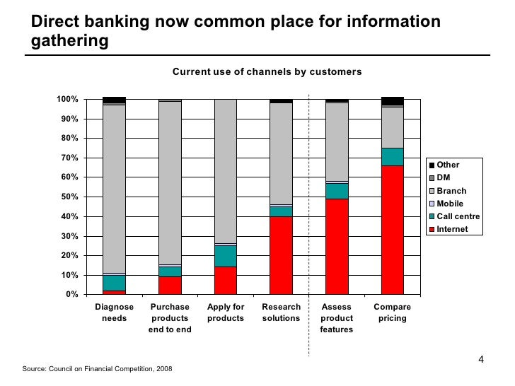 nab internet banking application