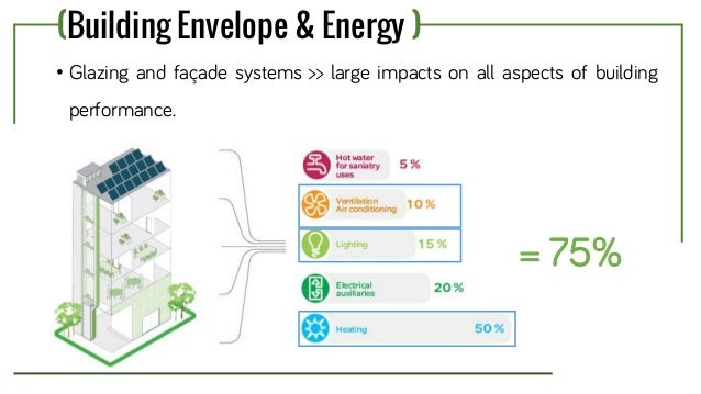 Zero Energy Building Envelope Components