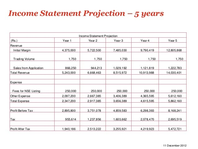 Income Statement Projection – 5 years                                       Income Statement Projection(Rs.)              ...