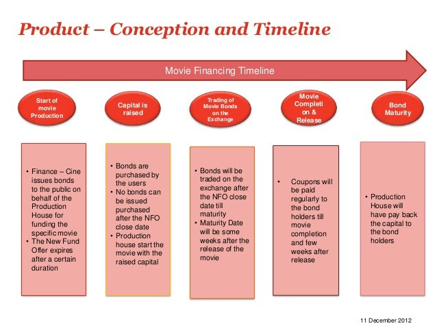 Product – Conception and Timeline                                         Movie Financing Timeline                        ...