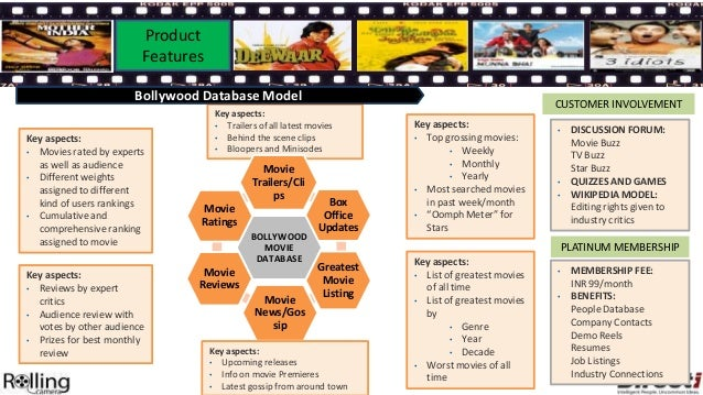 Need-Gap               Product     Analysis              Features                      Paid Movie Streaming               ...