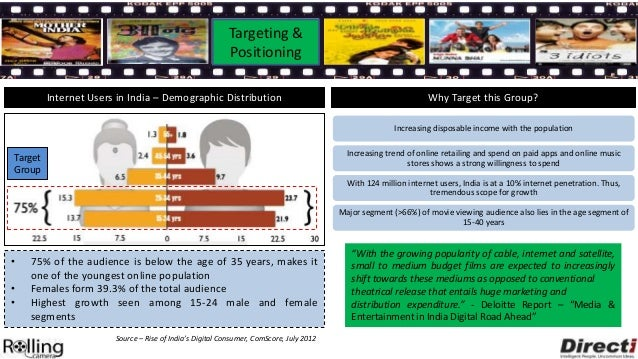 Targeting &                              PositioningBollywood Movie Database      Movie Accessory Search + Store     Paid ...