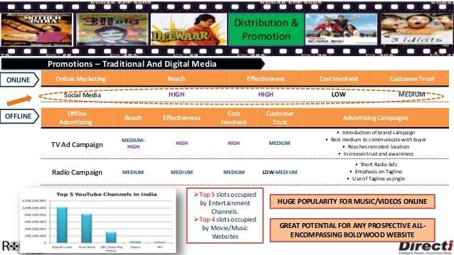 Need-Gap                                                                         Distribution & Analysis                  ...