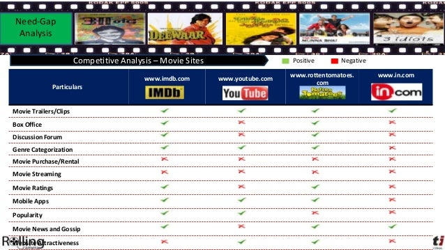 Need-Gap Analysis                       Competitive Analysis – Movie Sites                     Positive       Negative    ...