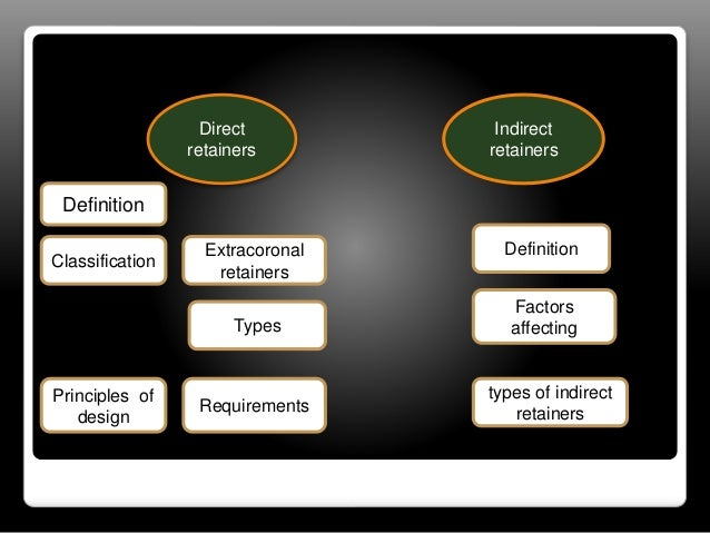 Direct  retainers  Indirect  retainers  Definition  Classification  Principles of  design  Extracoronal  retainers  Types ...