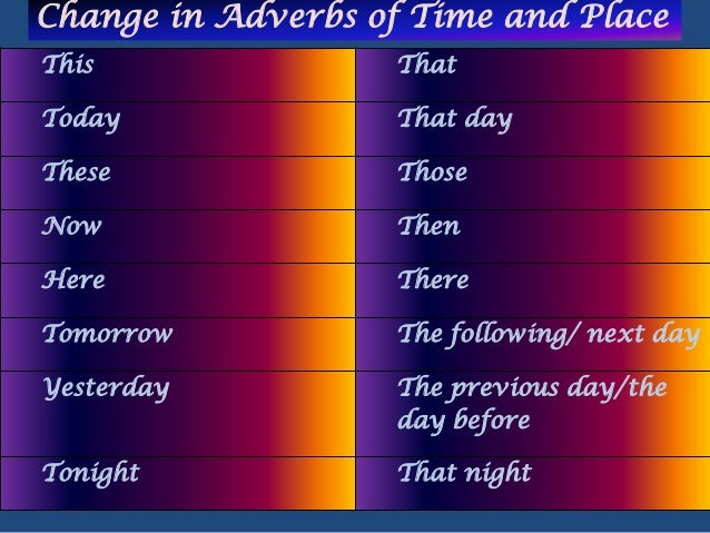 Change of Adverbs