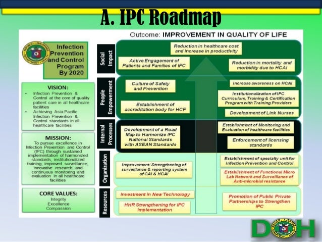 Directions of IPC in the Philippines