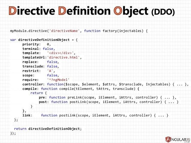 Angularjs directives ngmodel maxwellsz