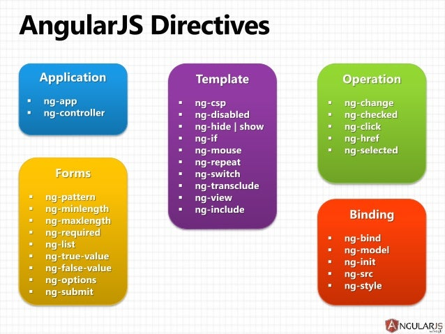 Angular js Directives