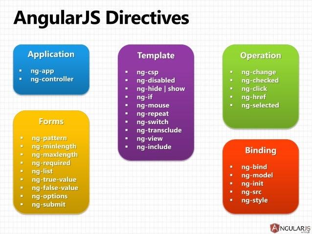 Angularjs directives 4 638gcb1403423520 copyright 2013 eyal vardi 4 pronofoot35fo Choice Image