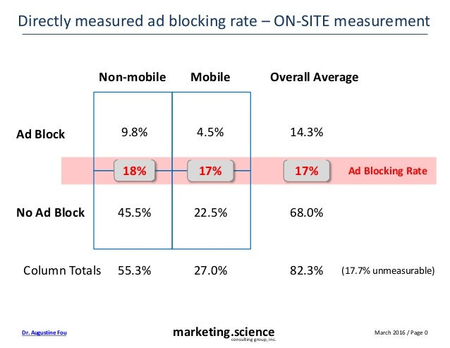 March 2016 / Page 0marketing.scienceconsulting group, inc. Dr. Augustine Fou Directly measured ad blocking rate – ON-SITE ...