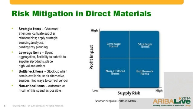 essay on new risk mitigation strategies The risk management process and its interactions with the project lifecycle essay  risk mitigation strategies that help to identify  courrier new double or.