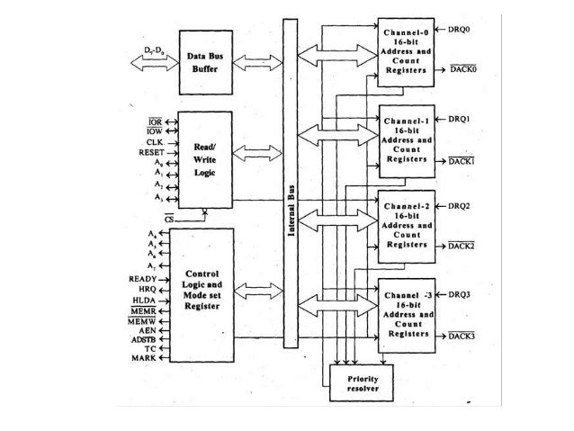 Dma Controller With Block Diagram