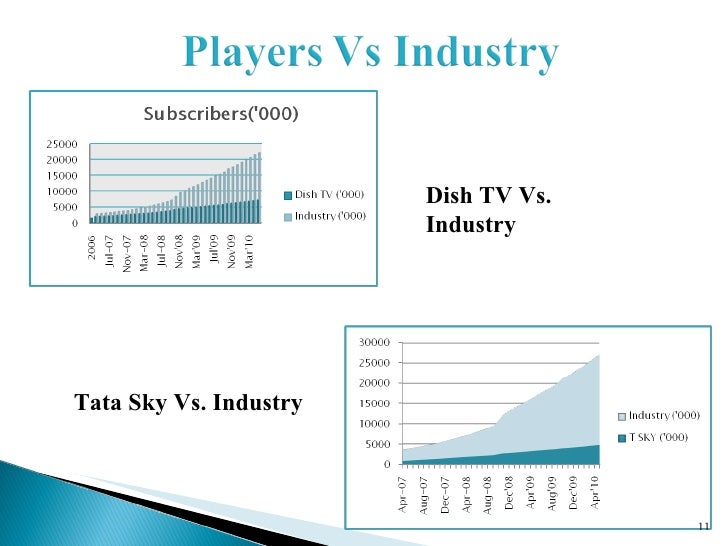 airtel oligopoly Oligopoly is a market structure characterized by a small number of relatively large firms that dominate an industry the market can be dominated by as few as two firms or as many as twenty, and still be considered oligopoly.
