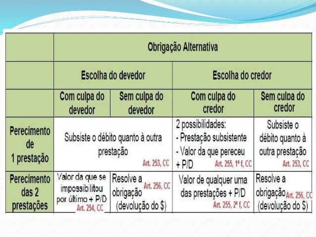 3- Pluralidade de Devedores  3.1- Obrigação Indivisível (art. 259):  Assim, quando a obrigação é indivisível  (entregar um...