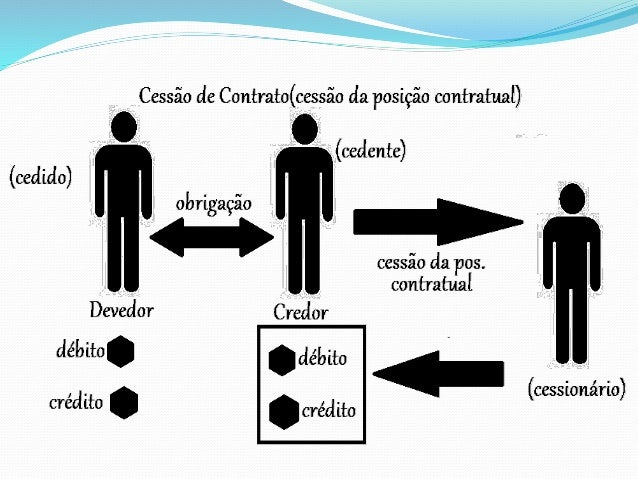 (Auditor Tributário Municipal/Jaboatão dos  Guararapes/2006/Fundação Carlos Chagas) Com relação à cessão  de crédito é COR...