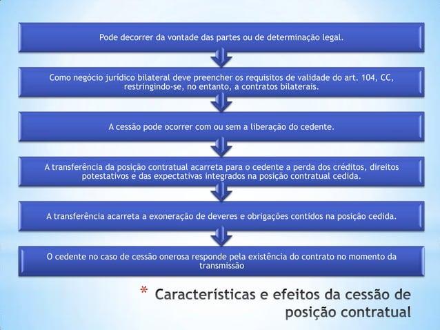 * O cedente no caso de cessão onerosa responde pela existência do contrato no momento da transmissão A transferência acarr...